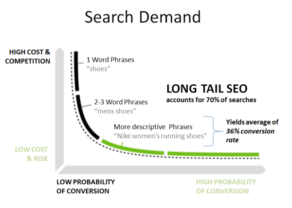 long-tail-seo-strategy